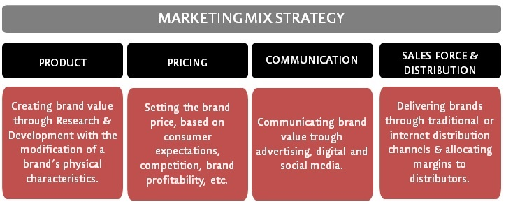 marketing-mix-strategy